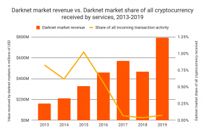 The Darknet Still Loves Bitcoin – and Doesn't Care About Prices 103