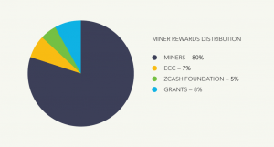 Zcash Rallies as Changes to Mining Rewards Are Voted In 103