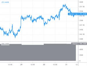 Bitcoin Corrects Lower While Altcoins Gain Bullish Momentum 101