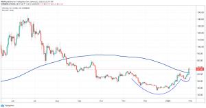 Litecoin Completes Bullish Chart Pattern 102