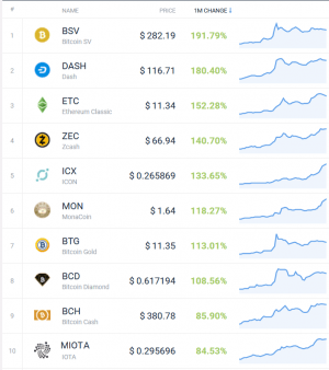 Coin Race: Top Winners/Losers of January; Winners Aplenty 103
