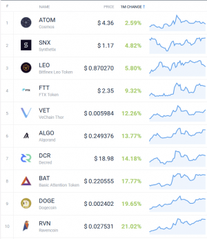 Coin Race: Top Winners/Losers of January; Winners Aplenty 104