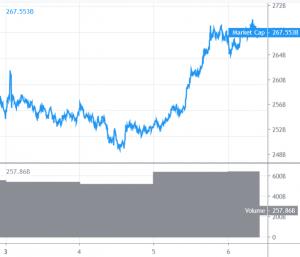 Bitcoin and Altcoins Surging, Market Gathering Bullish Momentum 101