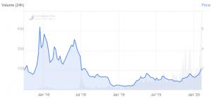 Tezos stijgt en wordt best presterende munt uit top 20 102