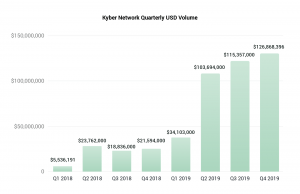 Kyber Network Expects to Surpass USD 500 million in Volume This Year 102