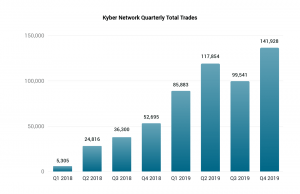 Kyber Network Expects to Surpass USD 500 million in Volume This Year 103