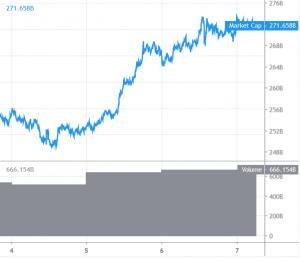 Bitcoin nadert de grens van .000 & Altcoins blijven ook stijgen 101