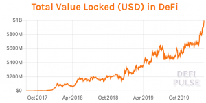 Major DeFi Milestone: Total Value Locked Hit USD 1 Billion 102