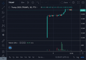 Binance Co-owned FTX Adds TRUMP-2020 Futures Market 102