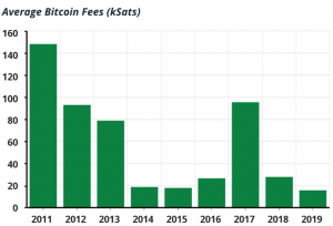 Bitcoin Transaction Fees Drop Amid Rising SegWit Adoption 103