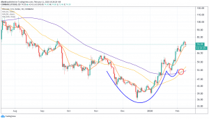 Litecoin Sees Slight Retracement After Completing Bullish Wave 102