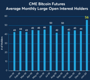 Second-Best Month For Bitcoin Futures on CME + More News 102