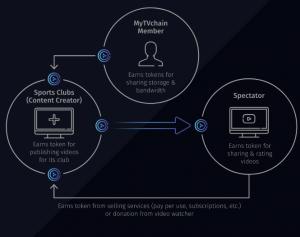 Infrastructure technique vidéo MyTVchain (capture d'écran)