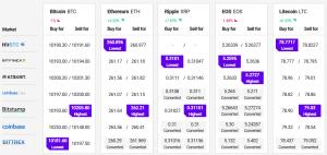 Bitcoin hangt nog steeds boven .000, Altcoins blijven aantrekkelijk 102