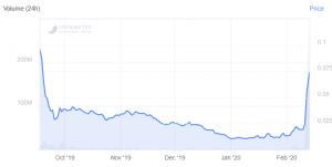 Hedera prend 200% et fonctionnera avec Google Cloud 102