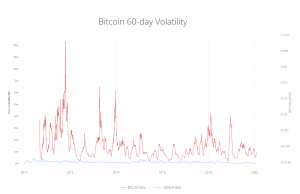 Volatilité du Bitcoin