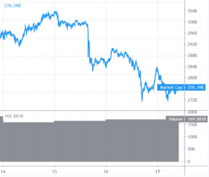 Der Bitcoin Kurs gibt nach, Altcoins verlieren massiv 101