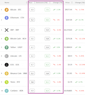 Crypto Market Sentiment is the Highest It's Been In a Year 102