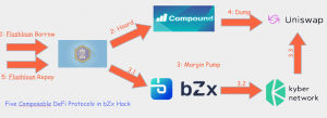 DeFi Loses USD 140M in a Few Hours as bZx Suffers Another Exploit 103