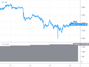 Bitcoin Consolidating Losses While Altcoins Start Fresh Increase 101
