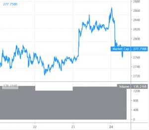 Bitcoin and Altcoins Struggle to Gain Bullish Momentum 101