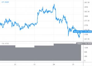 Bitcoin zakt verder weg, Altcoins blijven ook dalen 101