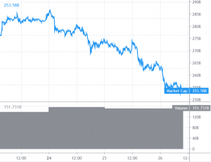 Bitcoin and Altcoins Are Plunging And Remain At Risk 101