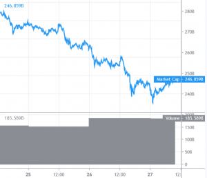 Bitcoin and Altcoins Show Post-Crash Recovery Signs 101
