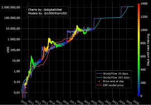 Ethereum Mitbegründer Buterin hält Stock-to-Flow-Modell für nutzlos 102