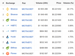 How Are People Trading MIOTA When IOTA Mainnet is Paused? 103