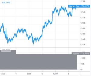 Bitcoin and Altcoins Gaining Bullish Momentum 101