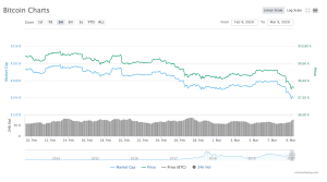Les prix du Bitcoin et de l'Ether continuent de chuter (9 mars 2020) 101