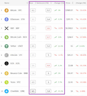 Crypto Market Sentiment a Bit Higher in 7 Days, but Brutal in 24 Hours 102