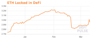 Ethereum Locked in DeFi Rises, While Flash Loan Holes Are Being Plugged 102