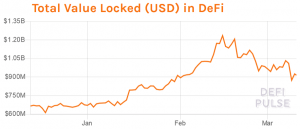 Ethereum Locked in DeFi Rises, While Flash Loan Holes Are Being Plugged 103