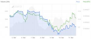 BAT übertrifft Bitcoin, Ethereum auf Uber, Amazon, HBO News 102