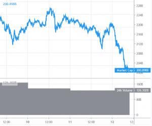Bitcoin daalt onder .500, Altcoins zakken ook verder weg 101