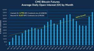 No, CME Did Not Shut Down Bitcoin Derivatives Market 102