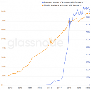Pre-crash Data: Number of Addresses with 1 Bitcoin Hit All-Time High 104