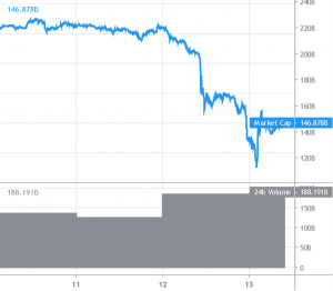 Bitcoin daalde onder .000; Crypto-markt doet poging tot herstel na flinke crash 101