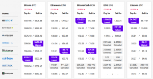 Bitcoin daalde onder .000; Crypto-markt doet poging tot herstel na flinke crash 102