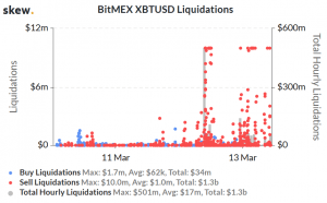 An Interim Post-Mortem: Worst Days, Liquidations, and BitMEX in Spotlight 104