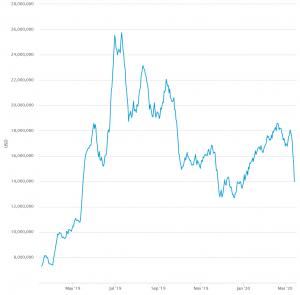 In che modo l'halving di bitcoin influirà sulla sua sicurezza? 103