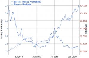 In che modo l'halving di bitcoin influirà sulla sua sicurezza? 104