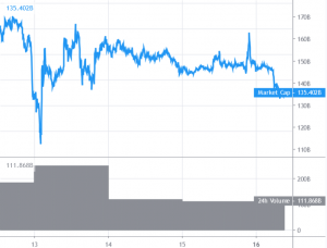 Bitcoin Drops Below USD 5,000, Altcoins Start Fresh Decrease 101