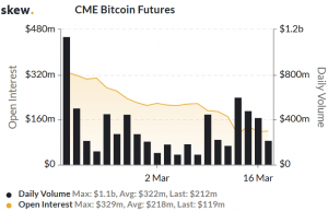 Interest in Bitcoin Futures Drops Amid Discussions of Financial Market Closure 103