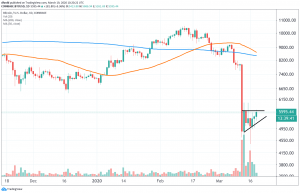 Bitcoin Rallies as Fiat Currencies Drop Against the U.S. Dollar 103