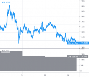 Bitcoin and Altcoins Recovery Unwinds As Bears Return To Action 101
