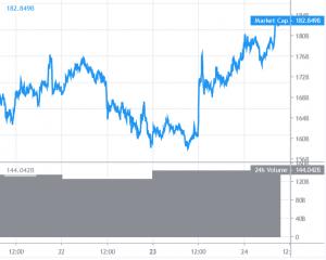 Bitcoin, XRP und Ethereum Kurse steigen stark 101
