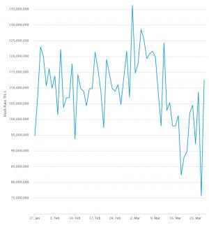 Panik bei Bitcoin zu Ende, Miner sind zurück 103